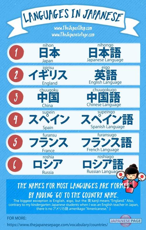 Language Names in Japanese Chart